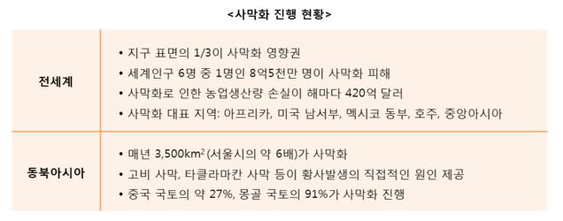 사막화 진행현황.png
